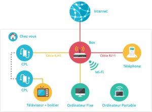 Les réseaux (généralités)
