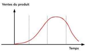 Le cycle de vie d'un produit : exemple du smartphone
