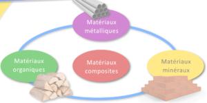 ►04- Les caractéristiques des matériaux